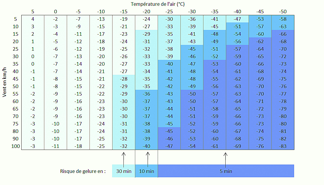 Temperature ressentie vent copie